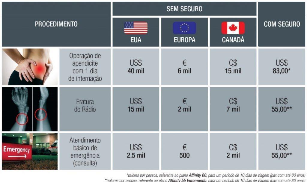 Tabela com preços de seguro viagem
